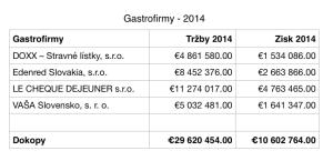 Top Gastrofirmy 2014